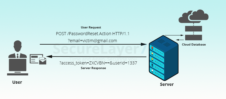 password reset vulnerability