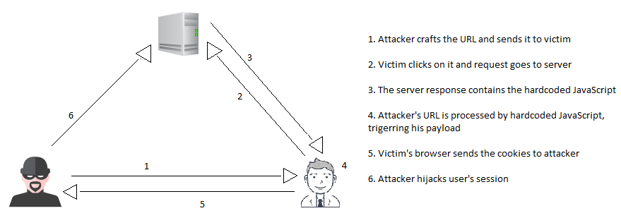 Owasp Top 10 Cross Site Scripting 2 Dom Based Xss Injection And