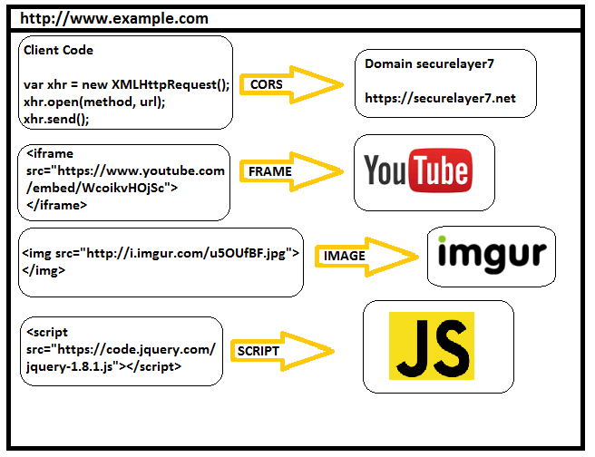 OWASP Top 10 : Cross-Site Scripting #3 Bad JavaScript Imports