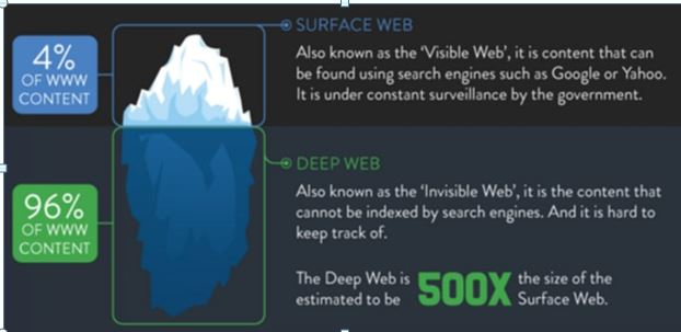 Surface web vs deep web