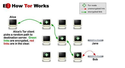 Tor working