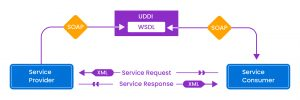 Web Services Layout