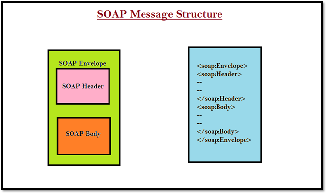 SOAP Service Structure