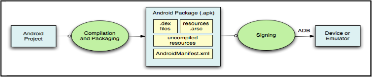 Understanding Android OS Architecture - SecureLayer7
