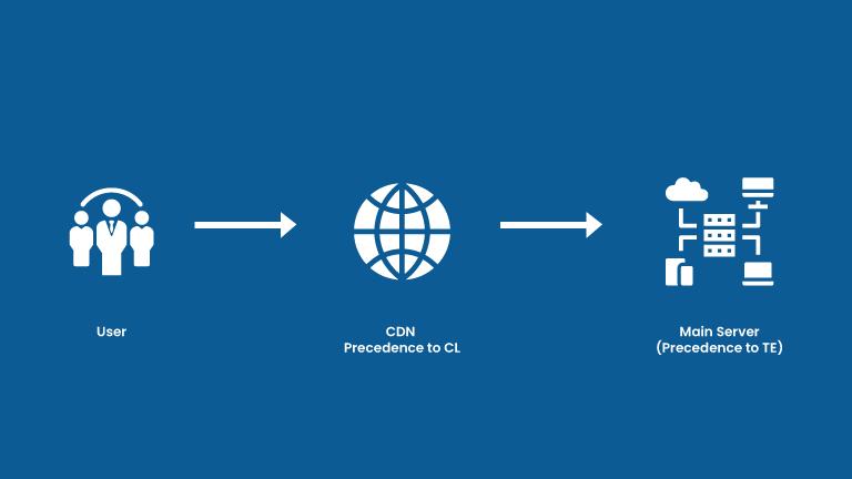CDN and server