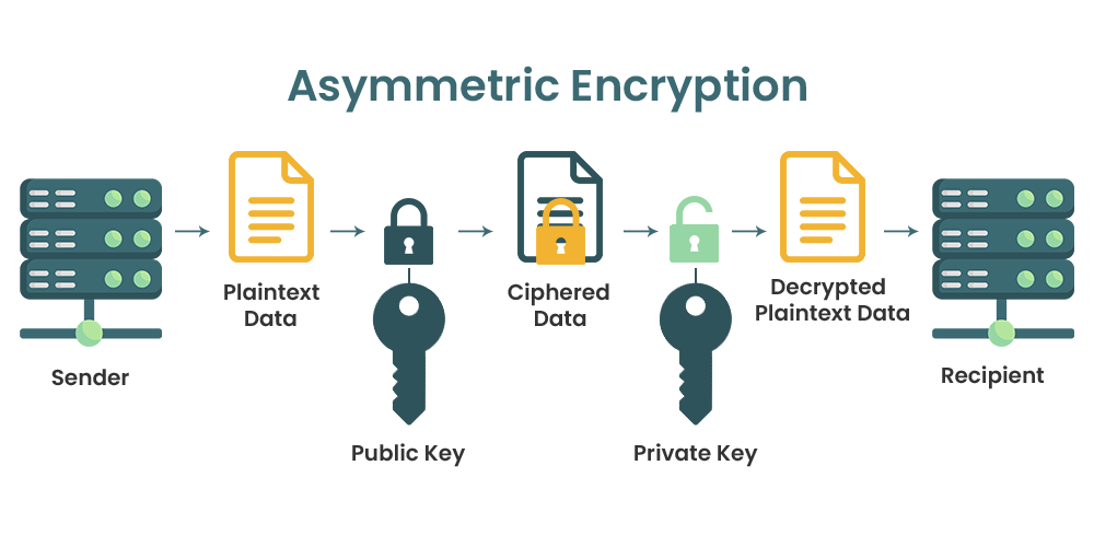 Cryptography-Asymmetric-Algorithm