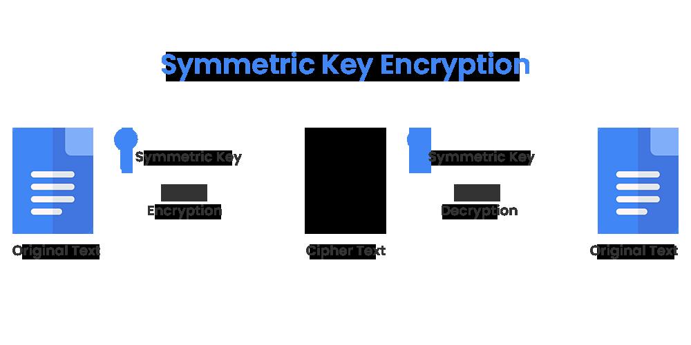 Cryptography-Symmetric-Algorithm