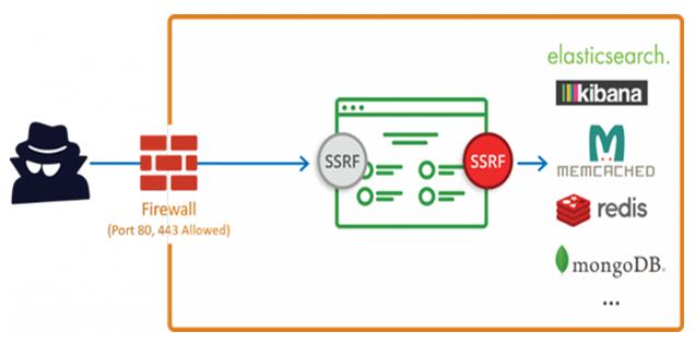SSRF-Vulnerability